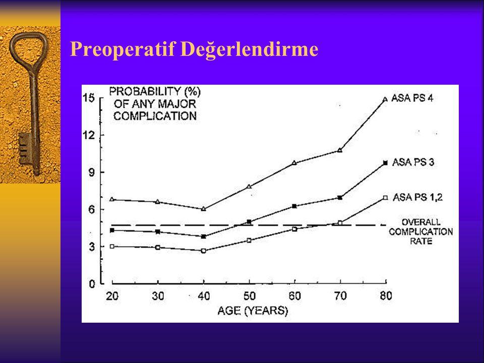  Geriatrik cerrahi olgularda postoperatif mortalite yönünden risk faktörleri –ASA fiziksel durum: ASA 3 ve 4 –Cerrahi girişim: Major ve/veya acil girişim –Yandaş hastalık: Kardiak, pulmoner hst, DM ve renal patolojiler –Fonksiyonel durum: < 1 – 4 MET –Nütrisyonel durum:Kötü, anemi, Alb<35g/L –İkamet: Ailesi ile yaşamıyor –Ambulatuvar durum: Yatalak