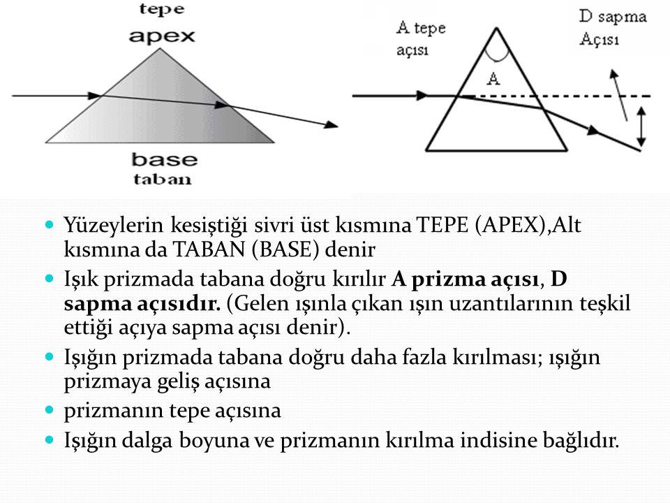 Yüzeylerin kesiştiği sivri üst kısmına TEPE (APEX),Alt kısmına da TABAN (BASE) denir Işık prizmada tabana doğru kırılır A prizma açısı, D sapma açısıd