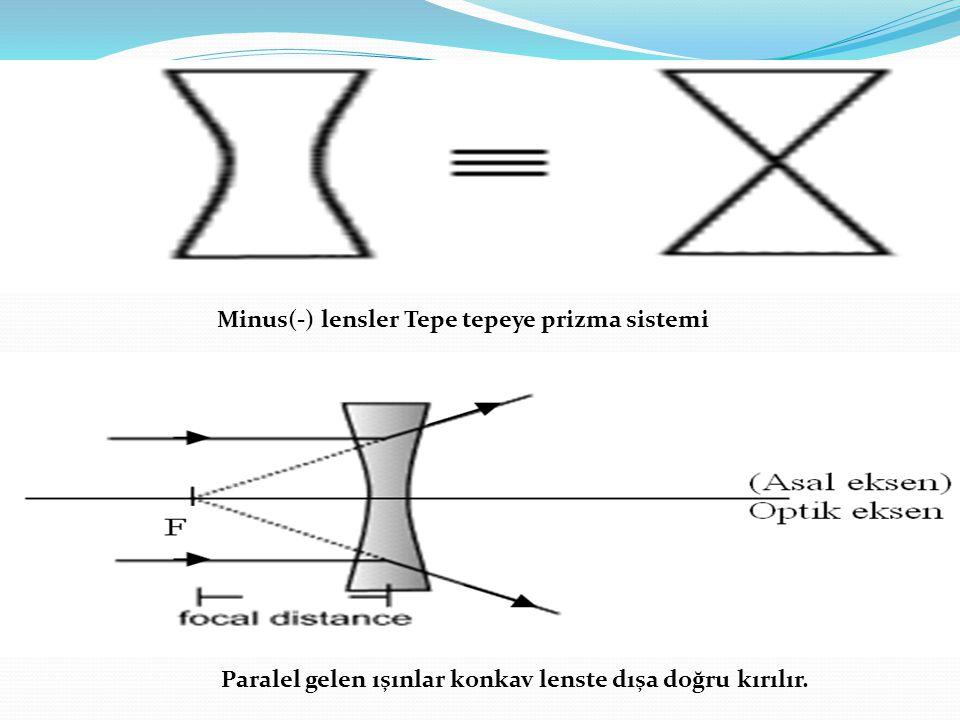 Yüzeylerin kesiştiği sivri üst kısmına TEPE (APEX),Alt kısmına da TABAN (BASE) denir Işık prizmada tabana doğru kırılır A prizma açısı, D sapma açısıdır.