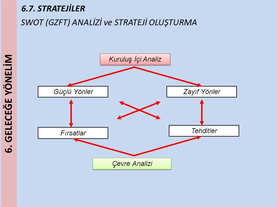 6.7. STRATEJİLER SWOT (GZFT) ANALİZİ ve STRATEJİ OLUŞTURMA Kuruluş İçi Analiz Güçlü YönlerZayıf Yönler Fırsatlar Tehditler Çevre Analizi 6. GELECEĞE Y