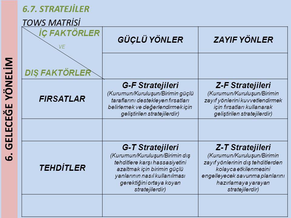6.7. STRATEJİLER TOWS MATRİSİ İÇ FAKTÖRLER VE DIŞ FAKTÖRLER GÜÇLÜ YÖNLERZAYIF YÖNLER FIRSATLAR G-F Stratejileri (Kurumun/Kuruluşun/Birimin güçlü taraf