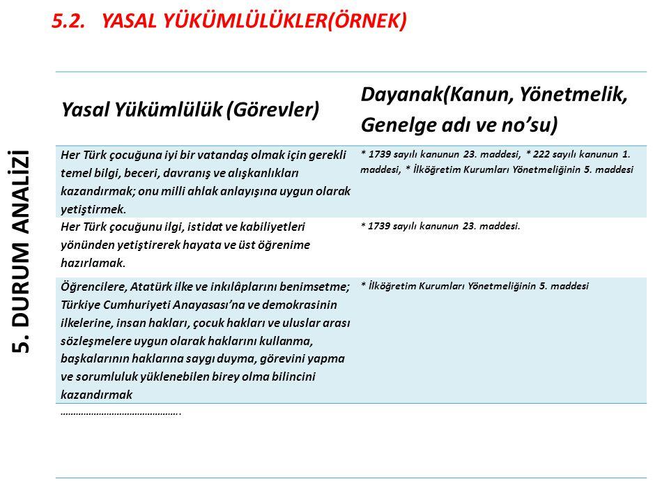 5.2. YASAL YÜKÜMLÜLÜKLER(ÖRNEK) Yasal Yükümlülük (Görevler) Dayanak(Kanun, Yönetmelik, Genelge adı ve no'su) Her Türk çocuğuna iyi bir vatandaş olmak