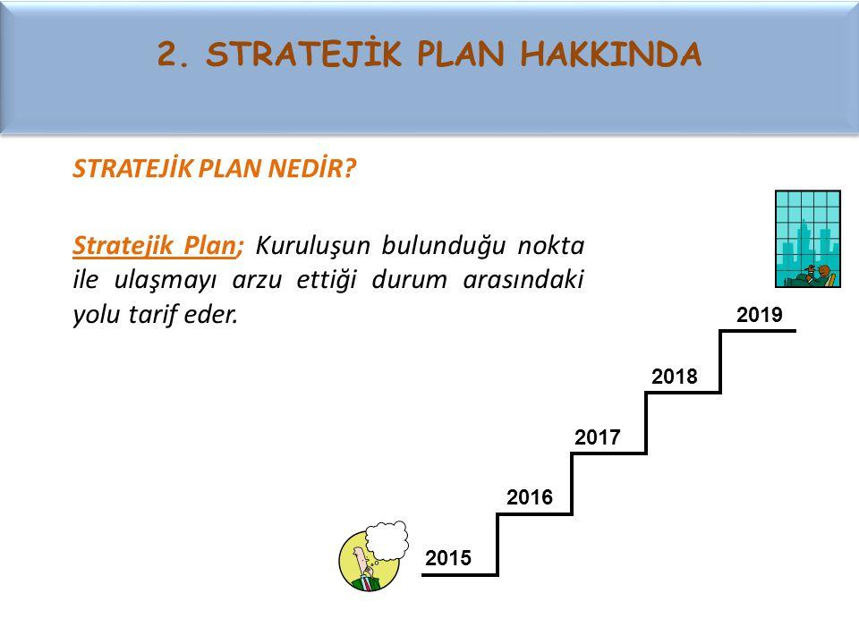 Stratejik Plan; Kuruluşun bulunduğu nokta ile ulaşmayı arzu ettiği durum arasındaki yolu tarif eder. 2015 2019 2016 2017 2018 STRATEJİK PLAN NEDİR? 2.