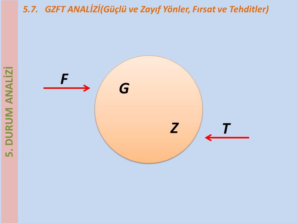 5.7. GZFT ANALİZİ(Güçlü ve Zayıf Yönler, Fırsat ve Tehditler) G ZG Z F T 5. DURUM ANALİZİ
