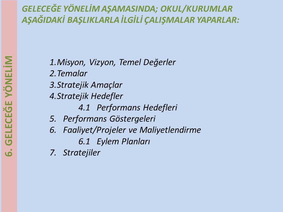 GELECEĞE YÖNELİM AŞAMASINDA; OKUL/KURUMLAR AŞAĞIDAKİ BAŞLIKLARLA İLGİLİ ÇALIŞMALAR YAPARLAR: 1.Misyon, Vizyon, Temel Değerler 2.Temalar 3.Stratejik Am