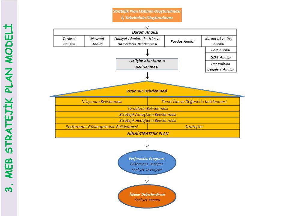 3. MEB STRATEJİK PLAN MODELİ Stratejik Plan Ekibinin Oluşturulması İş Takviminin Oluşturulması Durum Analizi Tarihsel Gelişim Mevzuat Analizi Faaliyet