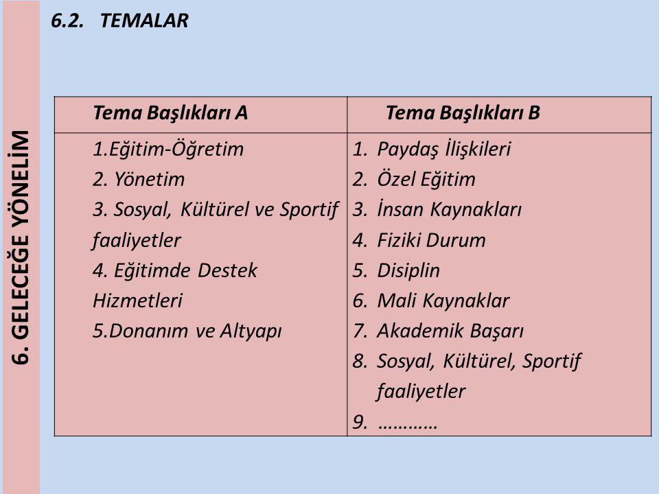 6.2. TEMALAR Tema Başlıkları ATema Başlıkları B 1.Eğitim-Öğretim 2. Yönetim 3. Sosyal, Kültürel ve Sportif faaliyetler 4. Eğitimde Destek Hizmetleri 5
