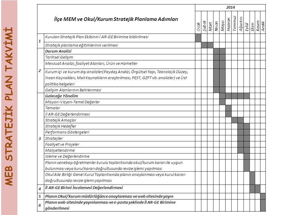 MEB STRATEJİK PLAN TAKVİMİ İlçe MEM ve Okul/Kurum Stratejik Planlama Adımları 2014 Ocak Şubat Mart Nisan Mayıs Haziran Temmuz Ağustos Eylül Ekim Kasım