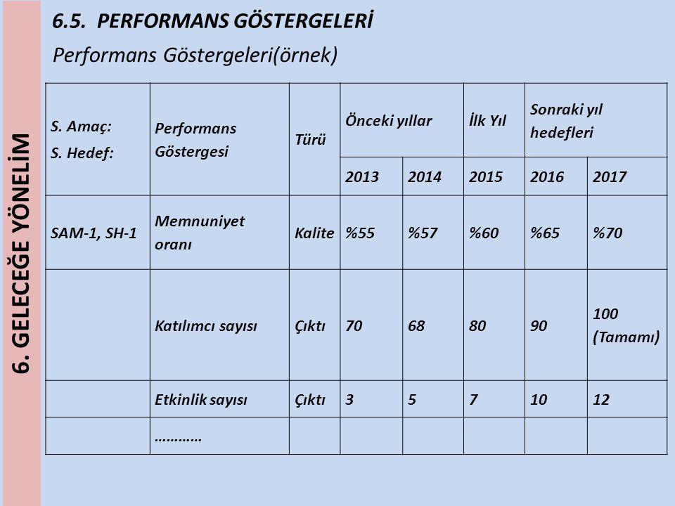 6.5. PERFORMANS GÖSTERGELERİ Performans Göstergeleri(örnek) S. Amaç: S. Hedef: Performans Göstergesi Türü Önceki yıllarİlk Yıl Sonraki yıl hedefleri 2