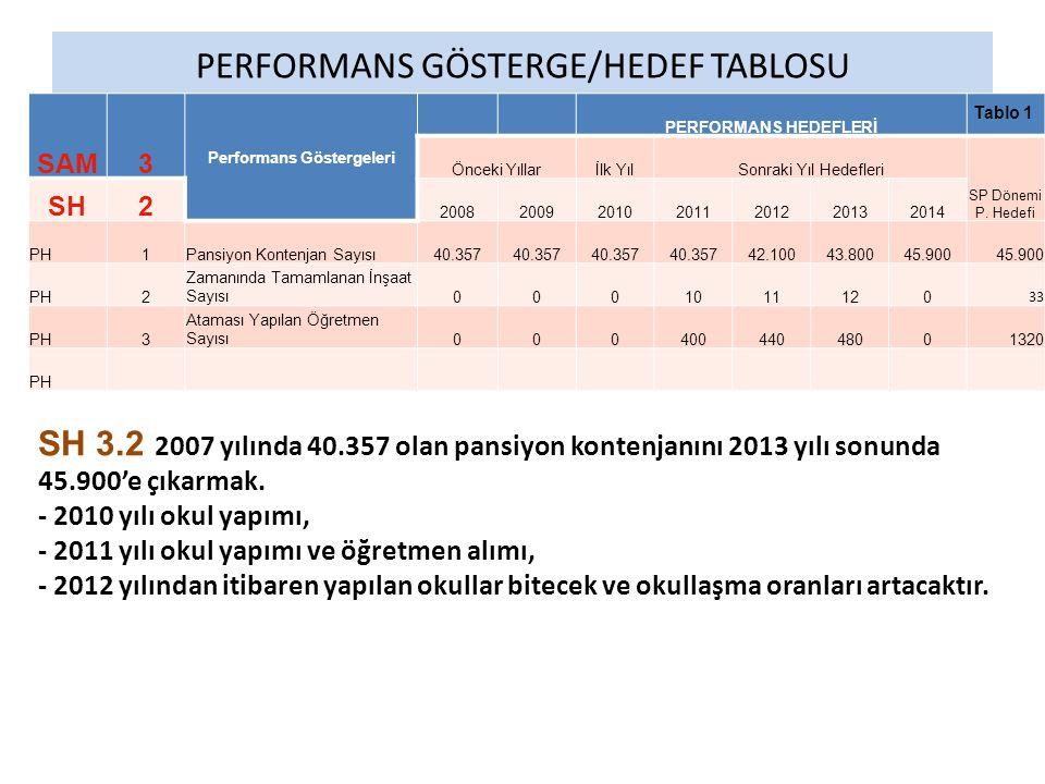 PERFORMANS GÖSTERGE/HEDEF TABLOSU SAM3 Performans Göstergeleri PERFORMANS HEDEFLERİ Önceki Yıllarİlk YılSonraki Yıl Hedefleri SP Dönemi P. Hedefi SH2