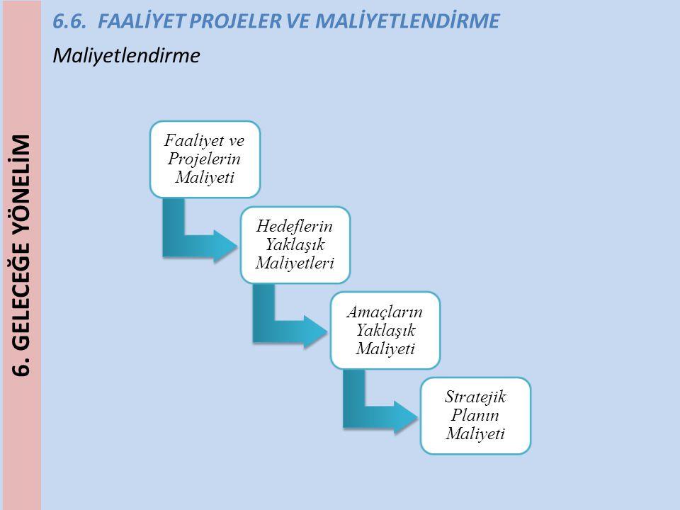 6.6. FAALİYET PROJELER VE MALİYETLENDİRME Maliyetlendirme Faaliyet ve Projelerin Maliyeti Hedeflerin Yaklaşık Maliyetleri Amaçların Yaklaşık Maliyeti