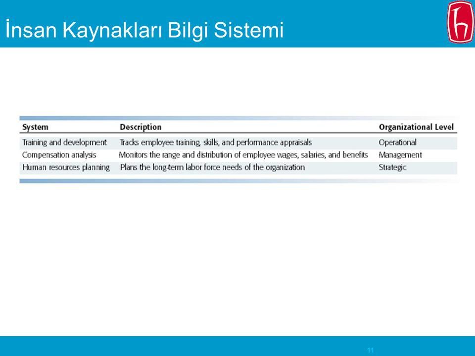 11 İnsan Kaynakları Bilgi Sistemi