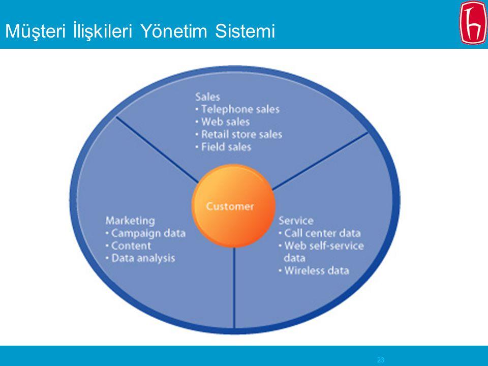 23 Müşteri İlişkileri Yönetim Sistemi