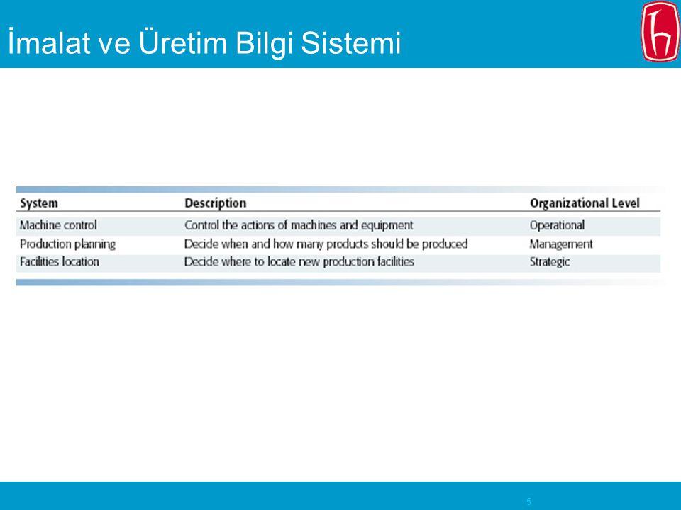 6 İmalat ve Üretim Bilgi Sistemi Örneği Envanter Kontrol Sistemi