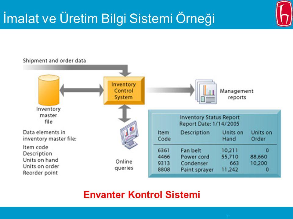 7 İmalat ve Üretim Sistemleri Ürün Yaşam Süreci Yönetimi (Product Life Cycle Management - PLM).