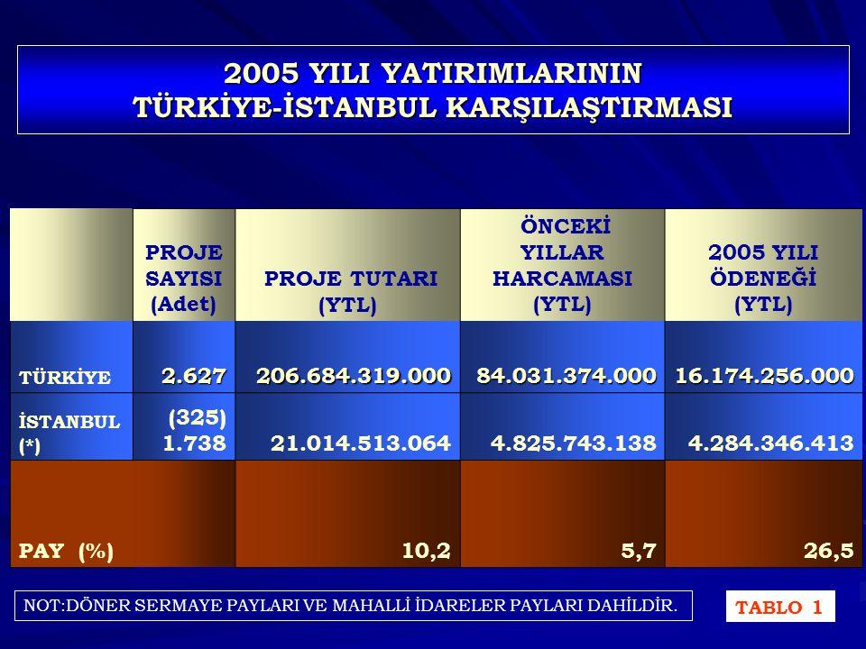 2005 YILI YATIRIMLARININ TÜRKİYE-İSTANBUL KARŞILAŞTIRMASI 2005 YILI YATIRIMLARININ ÖDENEK DAĞILIMINDA İLİMİZİN PAYI % 26,5'TiR.