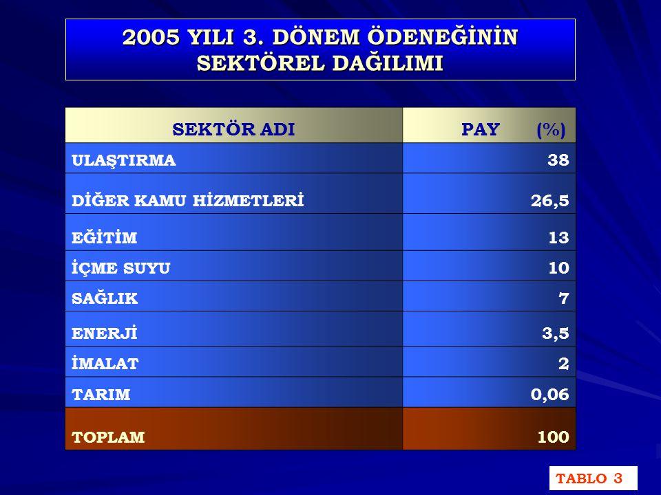 İSTANBUL İLİ 2005 YILI ÖDENEĞİNİN 3.DÖNEM İTİBARI İLE SEKTÖRLERE GÖRE DAĞILIM YÜZDESİ GRAFİK-3