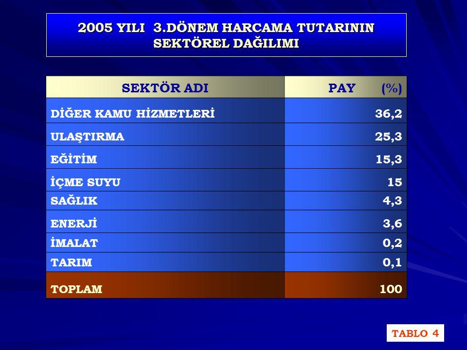2005 YILI 3.DÖNEM HARCAMA TUTARININ SEKTÖREL DAĞILIMI (%) GRAFİK-4