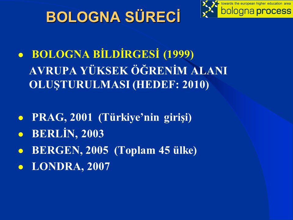 BOLOGNA SÜRECİ BOLOGNA BİLDİRGESİ (1999) AVRUPA YÜKSEK ÖĞRENİM ALANI OLUŞTURULMASI (HEDEF: 2010) PRAG, 2001 (Türkiye'nin girişi) BERLİN, 2003 BERGEN, 2005 (Toplam 45 ülke) LONDRA, 2007