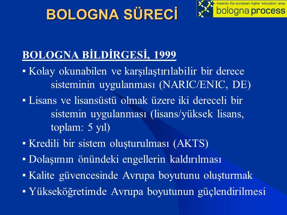 BOLOGNA SÜRECİ BOLOGNA BİLDİRGESİ, 1999 ▪ Kolay okunabilen ve karşılaştırılabilir bir derece sisteminin uygulanması (NARIC/ENIC, DE) ▪ Lisans ve lisan