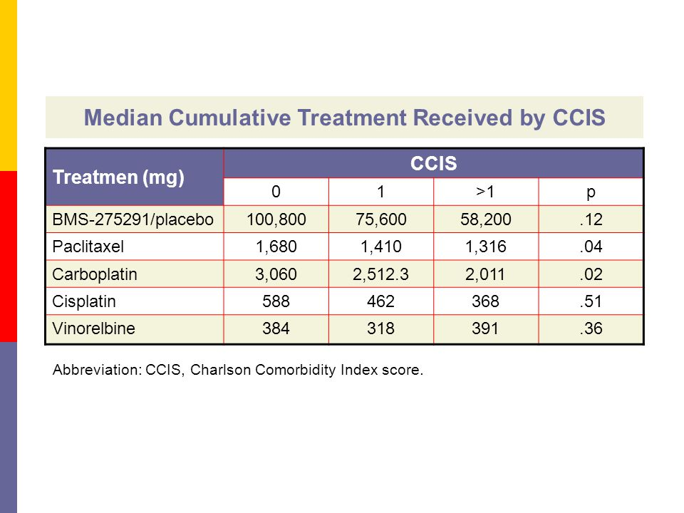 Median Cumulative Treatment Received by CCIS Treatmen (mg) CCIS 01>1p BMS-275291/placebo100,80075,60058,200.12 Paclitaxel1,6801,4101,316.04 Carboplatin3,0602,512.32,011.02 Cisplatin588462368.51 Vinorelbine384318391.36 Abbreviation: CCIS, Charlson Comorbidity Index score.