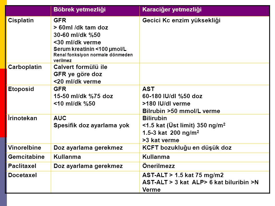 Böbrek yetmezliğiKaraciğer yetmezliği CisplatinGFR > 60ml /dk tam doz 30-60 ml/dk %50 <30 ml/dk verme Serum kreatinin <100 µmol/L Renal fonksiyon norm