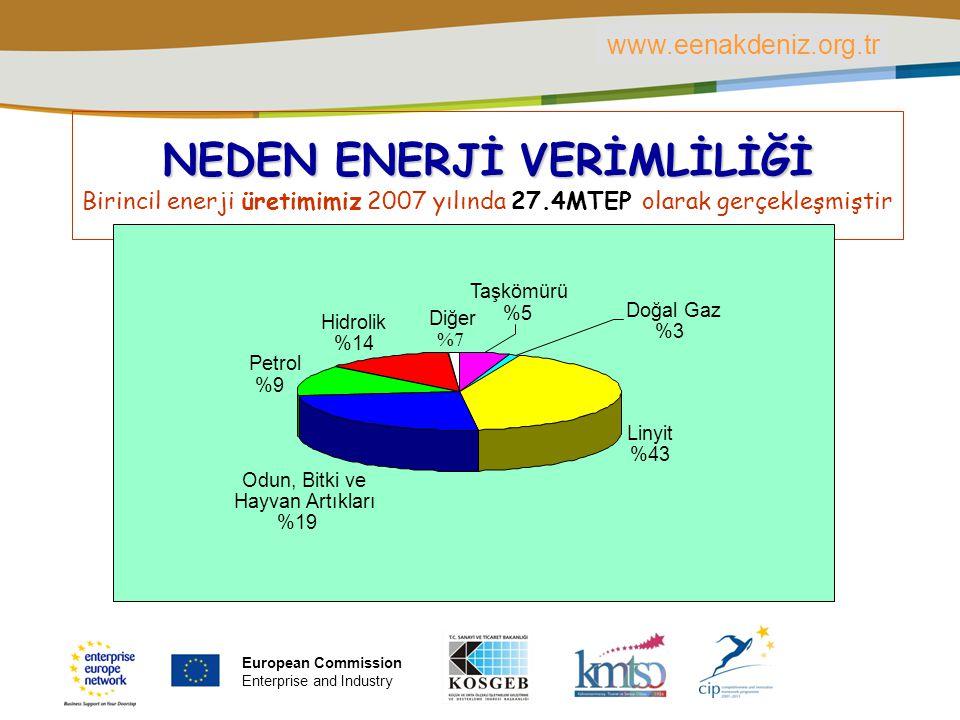 PLACE PARTNER'S LOGO HERE Title of the presentation | Date | ‹#› NEDEN ENERJİ VERİMLİLİĞİ Birincil enerji üretimimiz 2007 yılında 27.4MTEP olarak gerçekleşmiştir Linyit %43 Odun, Bitki ve Hayvan Artıkları %19 Petrol %9%9 Diğer %7%7 Taşkömürü %5%5 Doğal Gaz %3 Hidrolik %14 www.eenakdeniz.org.tr European Commission Enterprise and Industry