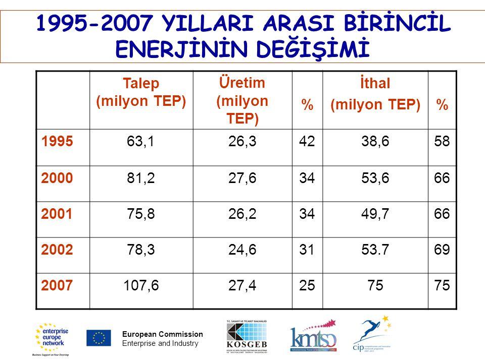PLACE PARTNER'S LOGO HERE Title of the presentation | Date | ‹#› www.eenakdeniz.org.tr Talep (milyon TEP) Ü retim (milyon TEP) % İthal (milyon TEP)% 1