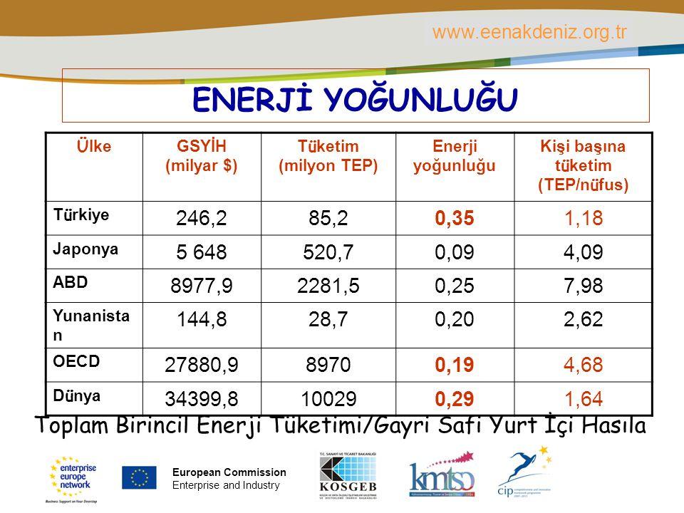 PLACE PARTNER'S LOGO HERE Title of the presentation | Date | ‹#› ENERJİ YOĞUNLUĞU Ü lke GSYİH (milyar $) T ü ketim (milyon TEP) Enerji yoğunluğu Kişi
