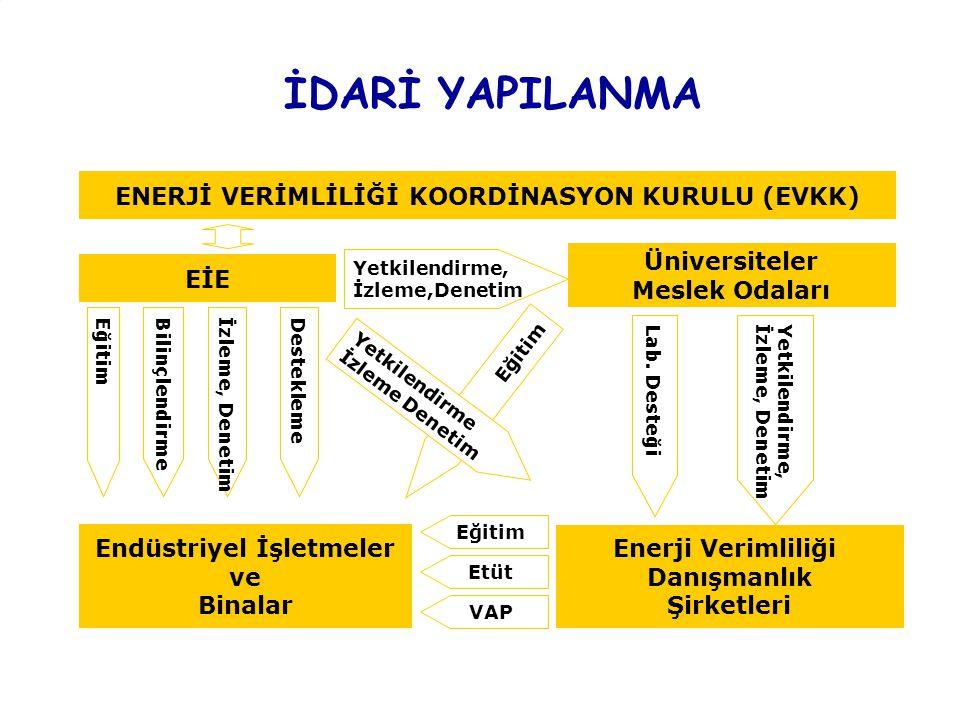 PLACE PARTNER'S LOGO HERE Title of the presentation | Date | ‹#› İDARİ YAPILANMA EİE ENERJİ VERİMLİLİĞİ KOORDİNASYON KURULU (EVKK) Üniversiteler Meslek Odaları Yetkilendirme, İzleme,Denetim Enerji Verimliliği Danışmanlık Şirketleri Endüstriyel İşletmeler ve Binalar Yetkilendirme, İzleme, Denetim Lab.