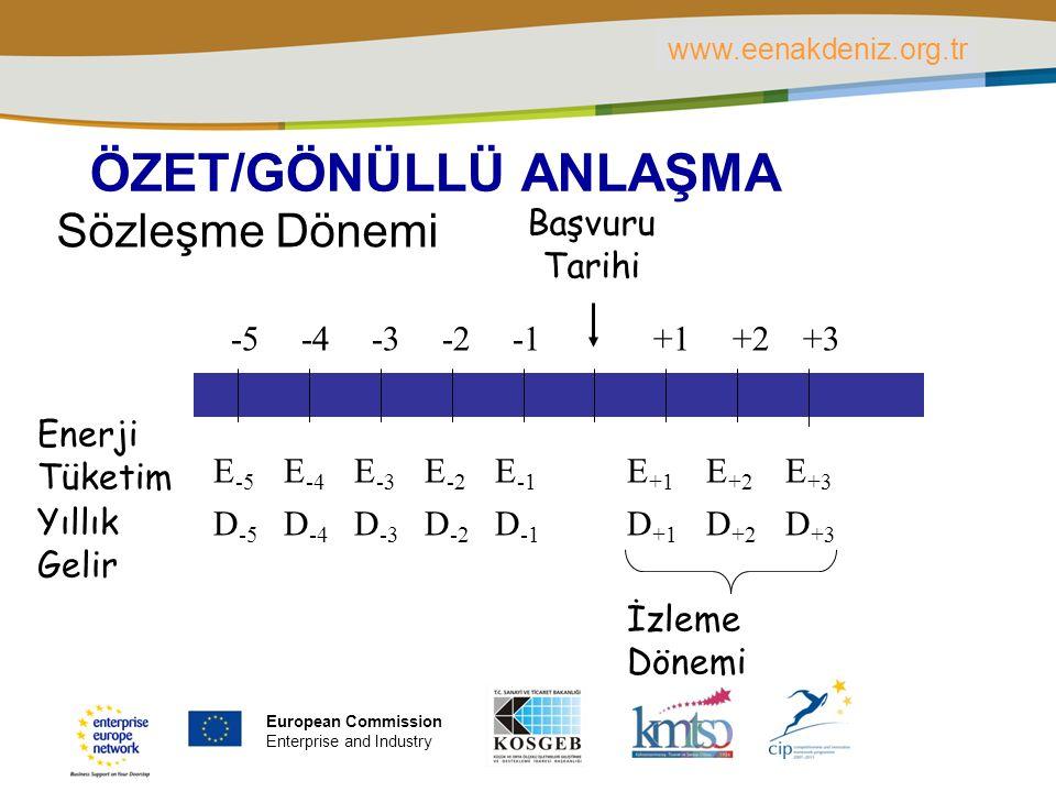 PLACE PARTNER'S LOGO HERE Title of the presentation | Date | ‹#› ÖZET/GÖNÜLLÜ ANLAŞMA Sözleşme Dönemi Başvuru Tarihi -5 -4 -3 -2 +1 +2 +3 E -5 E -4 E -3 E -2 E -1 E +1 E +2 E +3 D -5 D -4 D -3 D -2 D -1 D +1 D +2 D +3 İzleme Dönemi Enerji Tüketim Yıllık Gelir www.eenakdeniz.org.tr European Commission Enterprise and Industry