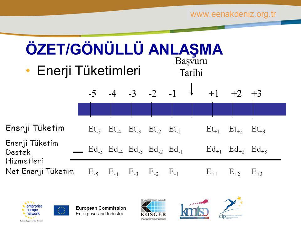 PLACE PARTNER'S LOGO HERE Title of the presentation | Date | ‹#› ÖZET/GÖNÜLLÜ ANLAŞMA Enerji Tüketimleri Et -5 Et -4 Et -3 Et -2 Et -1 Et +1 Et +2 Et +3 Enerji Tüketim Enerji Tüketim Destek Hizmetleri Ed -5 Ed -4 Ed -3 Ed -2 Ed -1 Ed +1 Ed +2 Ed +3 Net Enerji Tüketim E -5 E -4 E -3 E -2 E -1 E +1 E +2 E +3 Başvuru Tarihi -5 -4 -3 -2 +1 +2 +3 www.eenakdeniz.org.tr European Commission Enterprise and Industry