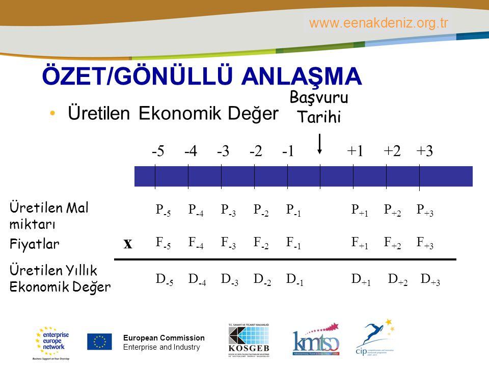 PLACE PARTNER'S LOGO HERE Title of the presentation | Date | ‹#› ÖZET/GÖNÜLLÜ ANLAŞMA Üretilen Ekonomik Değer P -5 P -4 P -3 P -2 P -1 P +1 P +2 P +3 Üretilen Mal miktarı Fiyatlar F -5 F -4 F -3 F -2 F -1 F +1 F +2 F +3 Üretilen Yıllık Ekonomik Değer D -5 D -4 D -3 D -2 D -1 D +1 D +2 D +3 x Başvuru Tarihi -5 -4 -3 -2 +1 +2 +3 www.eenakdeniz.org.tr European Commission Enterprise and Industry