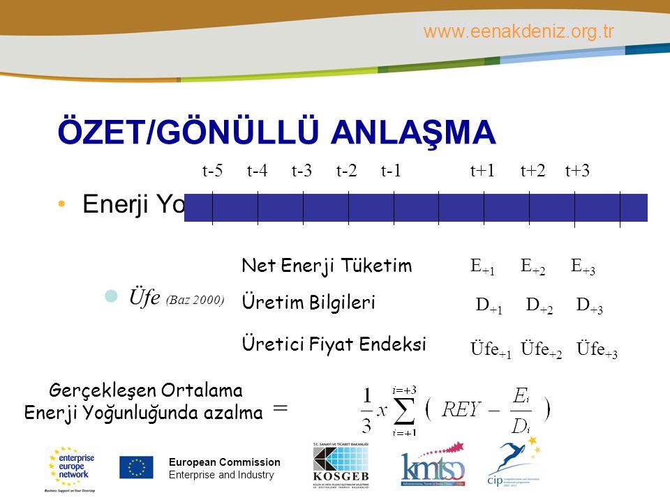 PLACE PARTNER'S LOGO HERE Title of the presentation | Date | ‹#› ÖZET/GÖNÜLLÜ ANLAŞMA Enerji Yoğunluğunda Azalma t-5t-4t-3t-2t-1t+1t+2t+3 D +1 D +2 D +3 Üretim Bilgileri Üretici Fiyat Endeksi Üfe +1 Üfe +2 Üfe +3 Net Enerji Tüketim E +1 E +2 E +3 Gerçekleşen Ortalama Enerji Yoğunluğunda azalma = Üfe (Baz 2000) www.eenakdeniz.org.tr European Commission Enterprise and Industry