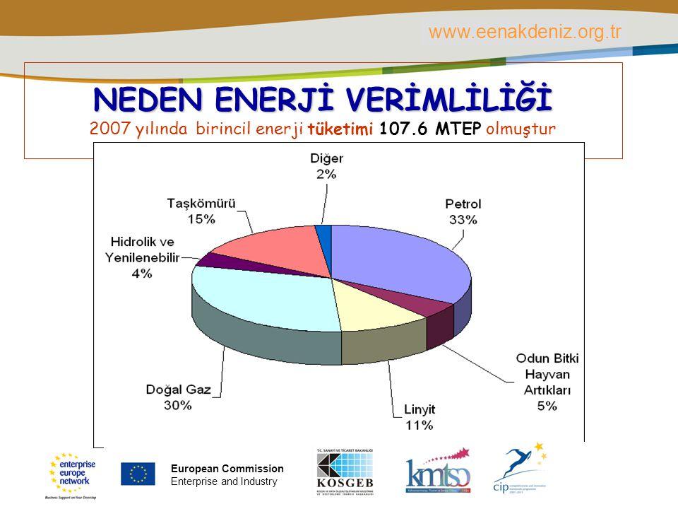 PLACE PARTNER'S LOGO HERE Title of the presentation | Date | ‹#› NEDEN ENERJİ VERİMLİLİĞİ 2007 yılında birincil enerji tüketimi 107.6 MTEP olmuştur ww