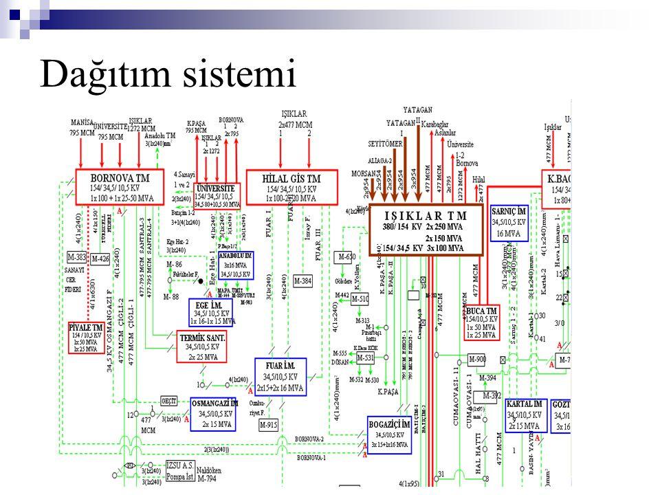 Dağıtım sistemi