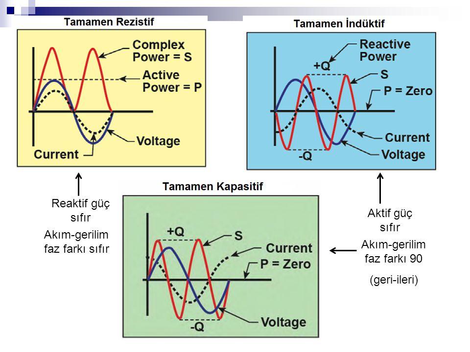 Reaktif güç sıfır Aktif güç sıfır Akım-gerilim faz farkı sıfır Akım-gerilim faz farkı 90 (geri-ileri)