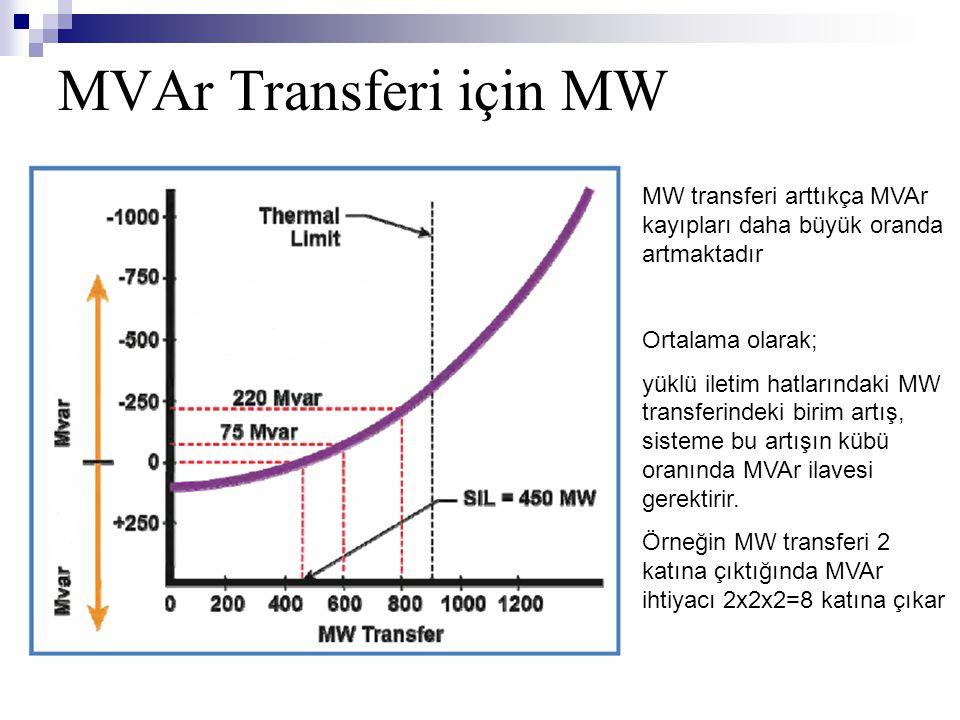 MVAr Transferi için MW MW transferi arttıkça MVAr kayıpları daha büyük oranda artmaktadır Ortalama olarak; yüklü iletim hatlarındaki MW transferindeki
