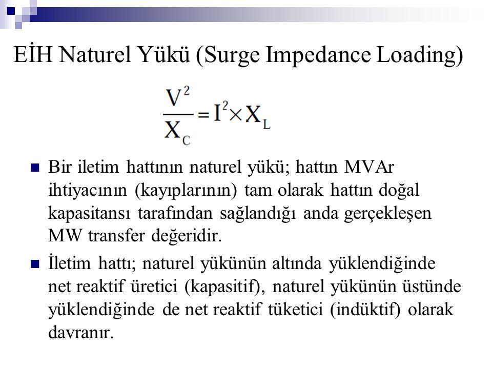 EİH Naturel Yükü (Surge Impedance Loading) Bir iletim hattının naturel yükü; hattın MVAr ihtiyacının (kayıplarının) tam olarak hattın doğal kapasitans