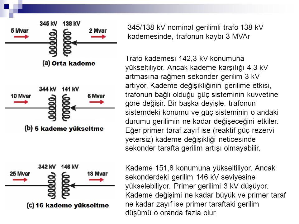 345/138 kV nominal gerilimli trafo 138 kV kademesinde, trafonun kaybı 3 MVAr Trafo kademesi 142,3 kV konumuna yükseltiliyor. Ancak kademe karşılığı 4,