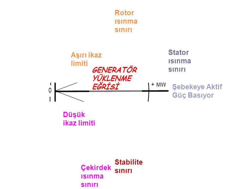 Şebekeye Reaktif Güç Basıyor Normal / Aşırı İkaz Çalışma Şebeke Düşük İkaz Çalışma Şebekeden Reaktif Güç Çekiyor Aşırı ikaz Düşük ikaz Şebekeye Aktif