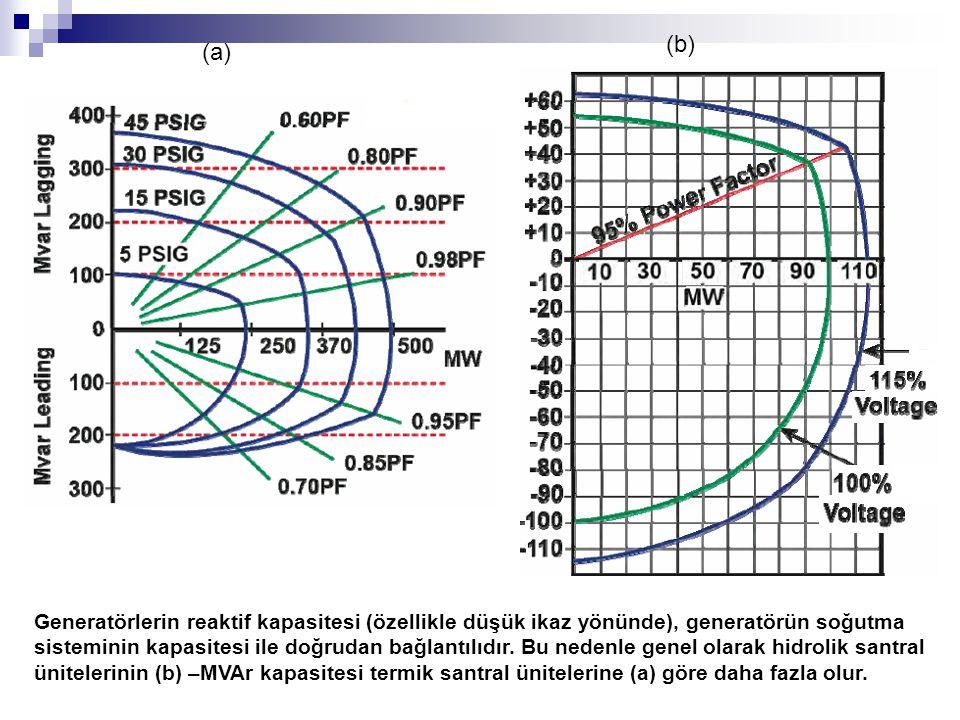 Generatörlerin reaktif kapasitesi (özellikle düşük ikaz yönünde), generatörün soğutma sisteminin kapasitesi ile doğrudan bağlantılıdır. Bu nedenle gen