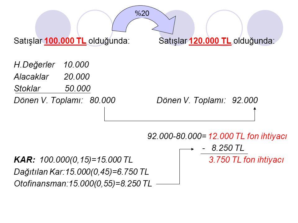 Satışlar 100.000 TL olduğunda: H.Değerler 10.000 Alacaklar 20.000 Stoklar 50.000 Dönen V. Toplamı: 80.000 KAR: 100.000(0,15)=15.000 TL Dağıtılan Kar:1