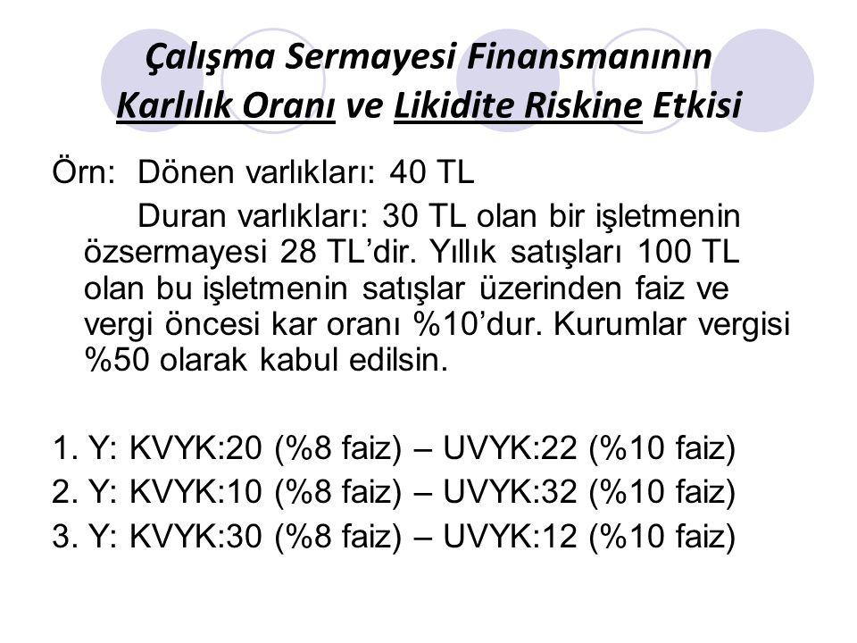 Özsermaye karlılığı ve likidite etkisi olarak ele alalım: 1.yaklaşım 2.yaklaşım 3.yaklaşım FVÖK 10 10 10 -kvyk 1,6 0,8 2,4 -uvyk 2,2 3,2 1,2 VÖK 6,2 6 6,4 -vergi (3,1) (3) (3,2) VSK 3,1 3 3,2 ÖK 3.1/28=0,1107 3/28=0,1071 3,2/28=0,1143 CO 40/20=2 40/10=4 40/30=1,33 Özsermaye karlılığı açısından; 3.Y> 1.Y> 2.Y Cari oran açısından; 2.Y> 1.Y > 3.Y 3,83,64