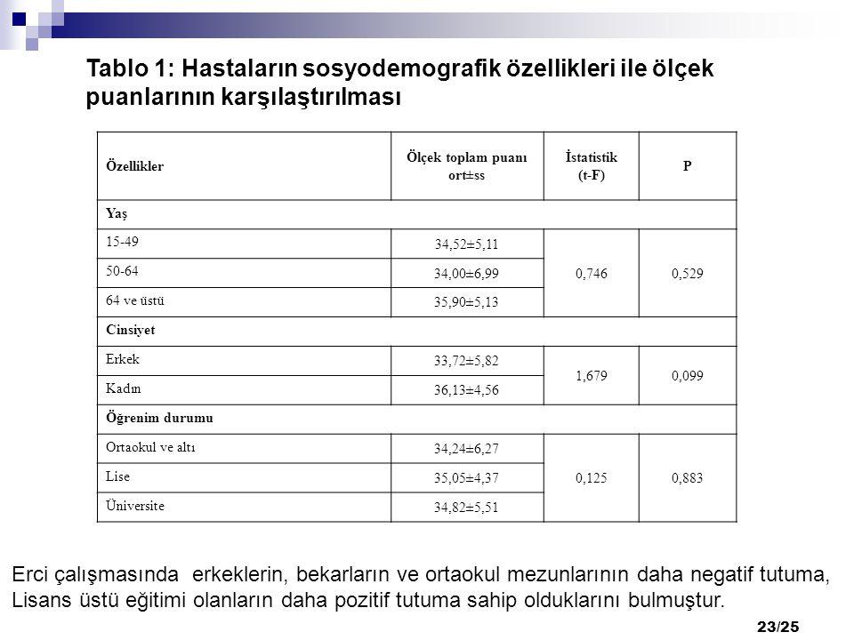 23/25 Tablo 1: Hastaların sosyodemografik özellikleri ile ölçek puanlarının karşılaştırılması Özellikler Ölçek toplam puanı ort±ss İstatistik (t-F) P