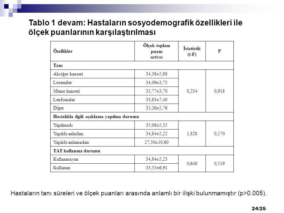 24/25 Özellikler Ölçek toplam puanı ort±ss İstatistik (t-F) P Tanı Akciğer kanseri 34,38±5,88 0,2340,918 Lösemiler 34,09±3,75 Meme kanseri 35,77±3,70