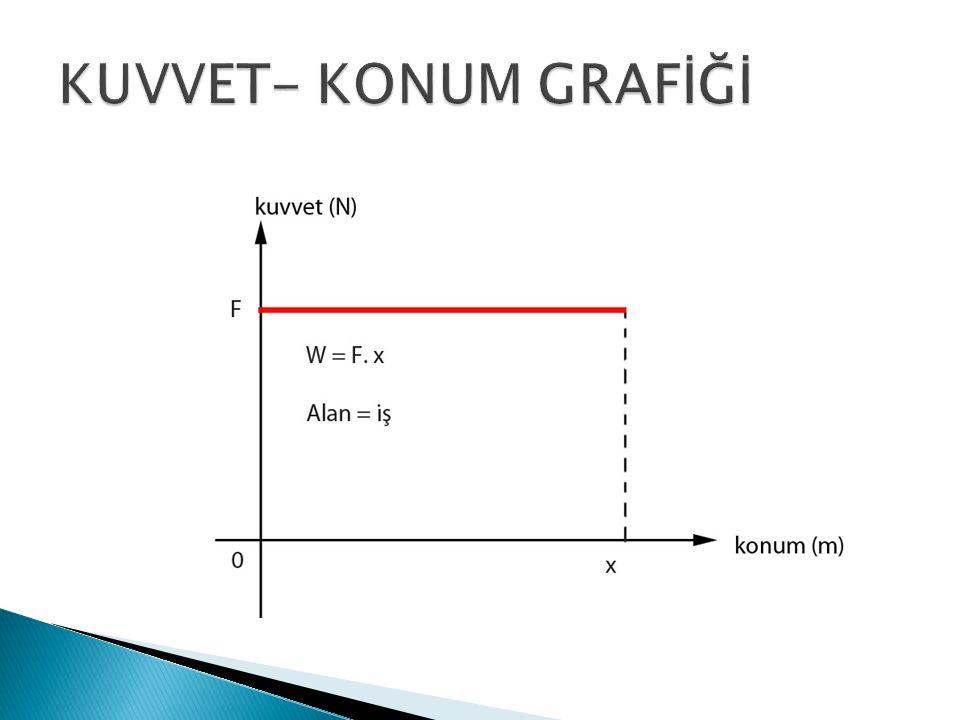 W = mgh yükseklik (m) Yerçekim sabiti (10 m/s 2 ) İ ş (joules) kütle (kg)
