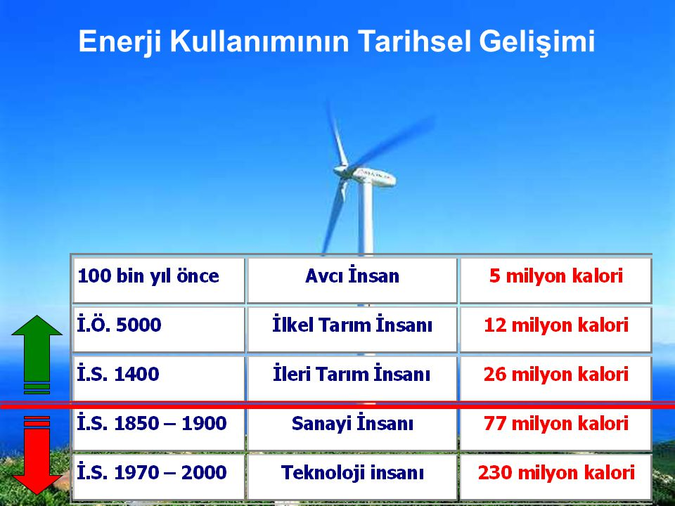 Enerji Kaynakları Yenilenemeyen Kaynaklar Kömür, petrol, doğalgaz gibi fosil nitelikli yakıtlar ile nükleer enerji Yenilenebilir Kaynaklar Güneş, rüzgar, su, odun, bitkiler, jeotermal, dalga ve gel-git Enerjide Önemli Parametreler 1.