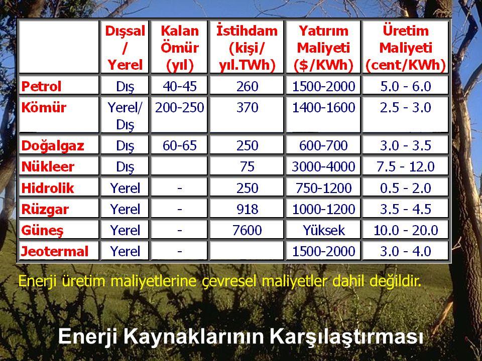 Enerji Kaynaklarının Karşılaştırması Enerji üretim maliyetlerine çevresel maliyetler dahil değildir.