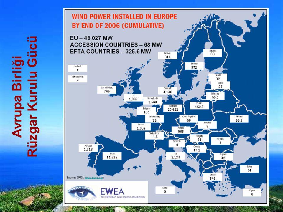 Avrupa Birliği Rüzgar Kurulu Gücü
